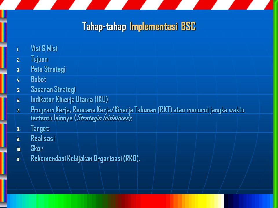 Tahap-tahap Implementasi BSC 1. Visi & Misi 2. Tujuan 3. Peta Strategi 4. Bobot 5. Sasaran Strategi 6. Indikator Kinerja Utama (IKU) 7. Program Kerja,
