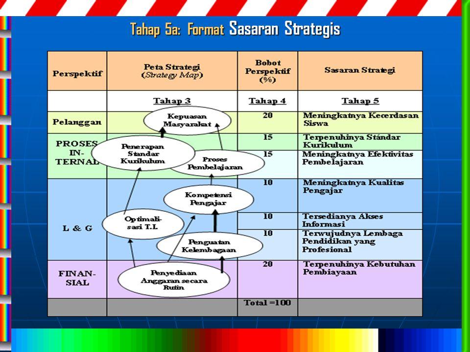 Tahap 5a: Format Sasaran Strategis