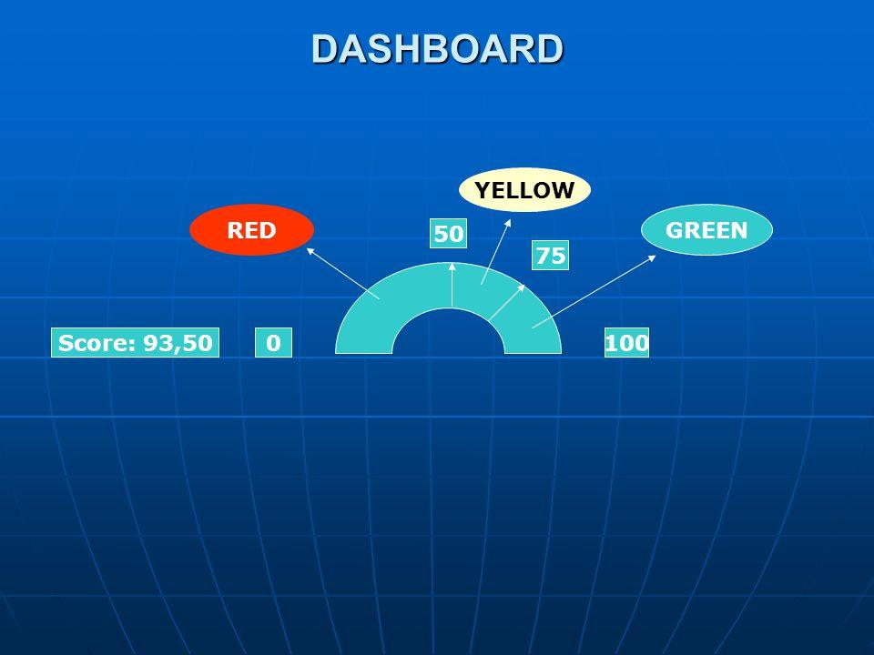 DASHBOARD 0100 50 Score: 93,50 75 RED YELLOW GREEN
