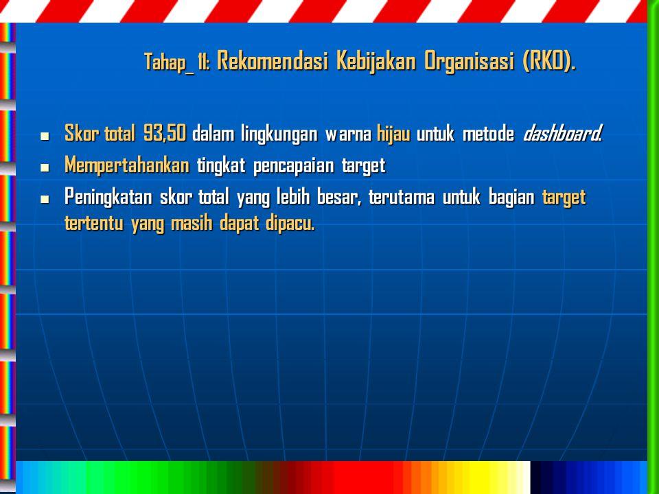 Tahap 11: Rekomendasi Kebijakan Organisasi (RKO). Skor total 93,50 dalam lingkungan warna hijau untuk metode dashboard. Skor total 93,50 dalam lingkun