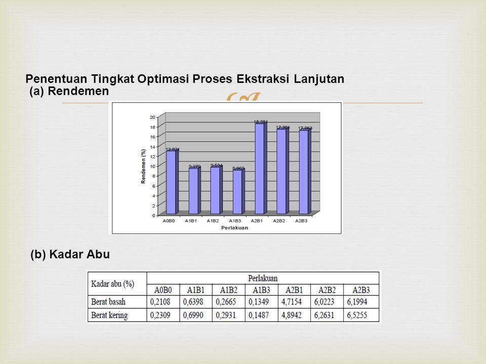  Penentuan Tingkat Optimasi Proses Ekstraksi Lanjutan (a) Rendemen (b) Kadar Abu