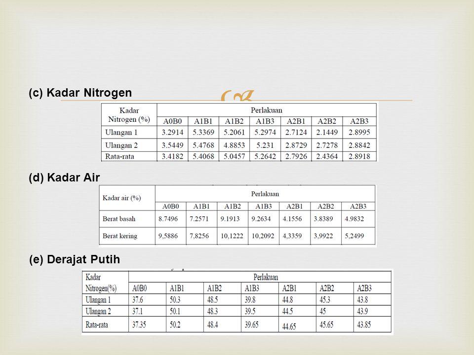  (c) Kadar Nitrogen (d) Kadar Air (e) Derajat Putih