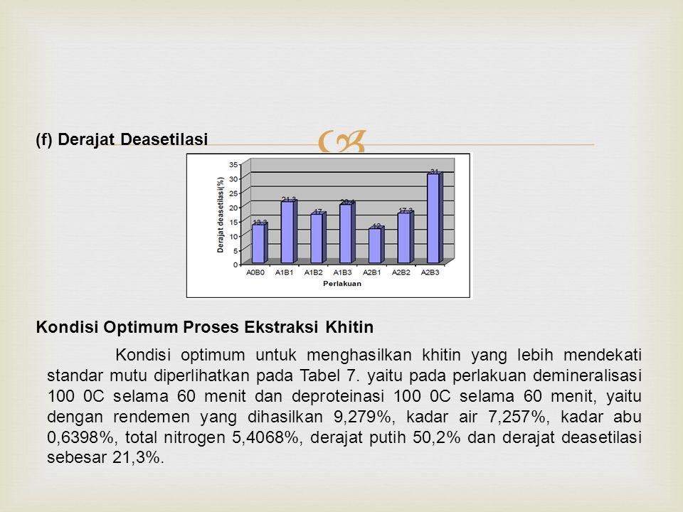  (f) Derajat Deasetilasi Kondisi Optimum Proses Ekstraksi Khitin Kondisi optimum untuk menghasilkan khitin yang lebih mendekati standar mutu diperlihatkan pada Tabel 7.