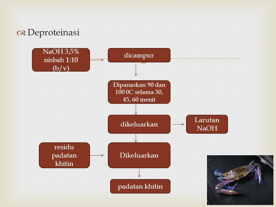   Deproteinasi dicampur NaOH 3,5% nisbah 1:10 (b/v) Dipanaskan 90 dan 100 0C selama 30, 45, 60 menit dikeluarkan Larutan NaOH Dikeluarkan residu padatan khitin padatan khitin