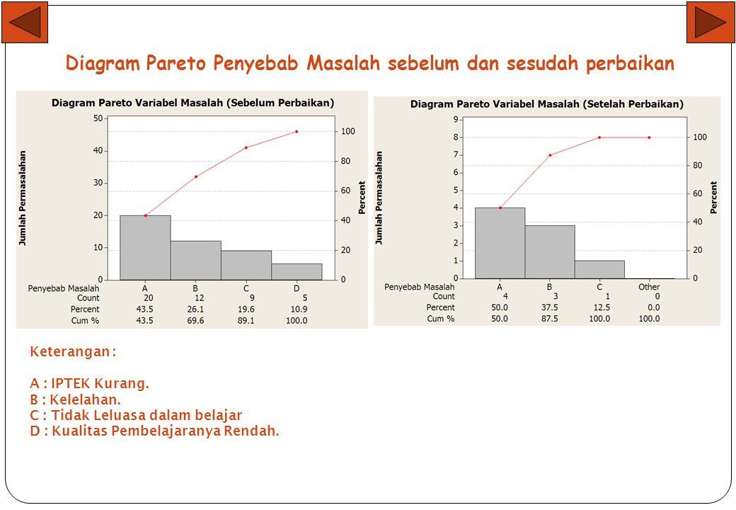 Stratifikasi Penyebab Masalah sebelum dan sesudah perbaikan No.Penyebab MasalahFF. Kum% Kum 1IPTEK Kurang 20 43 2Kelelahan 12 322669 3Tidak Leluasa da