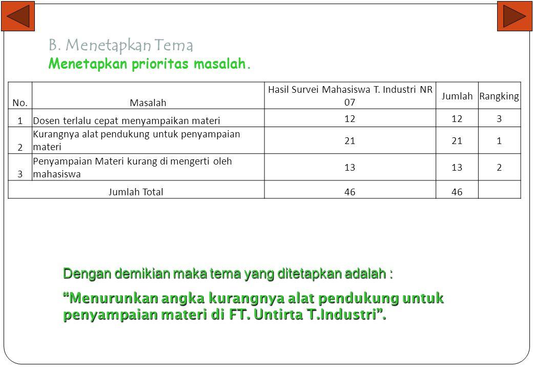 Langkah 7 Menentukan Tema dan Judul A. Inventarisasi Masalah NoMasalah 123123 Dosen Terlalu Cepat Menyampaikan Materi. Kurangnya Alat Pendukung untuk