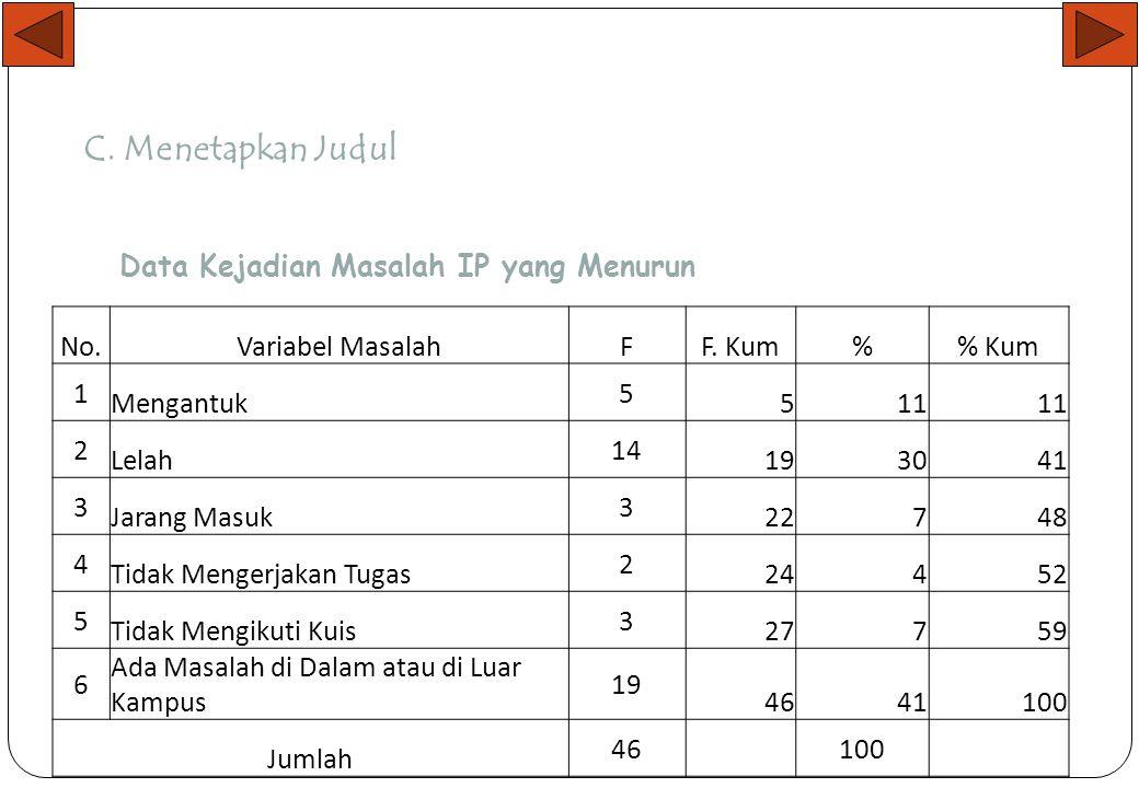 B. Menetapkan Tema No.Masalah Hasil Survei Mahasiswa T. Industri NR 07 JumlahRangking 1Dosen Pengajar Kurang 228 2Tidak Mengikuti Organisasi di Kampus