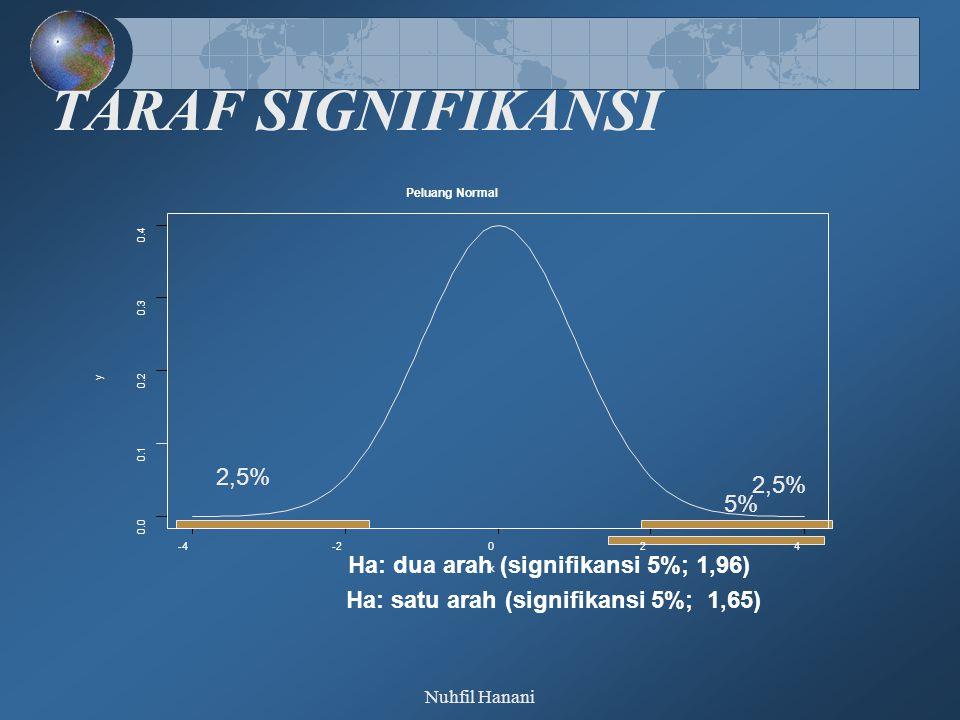 Nuhfil Hanani TARAF SIGNIFIKANSI Ha: dua arah (signifikansi 5%; 1,96) 2,5% Ha: satu arah (signifikansi 5%; 1,65) 5% -4-2024 0.0 0.1 0.2 0.3 0.4 Peluang Normal x y