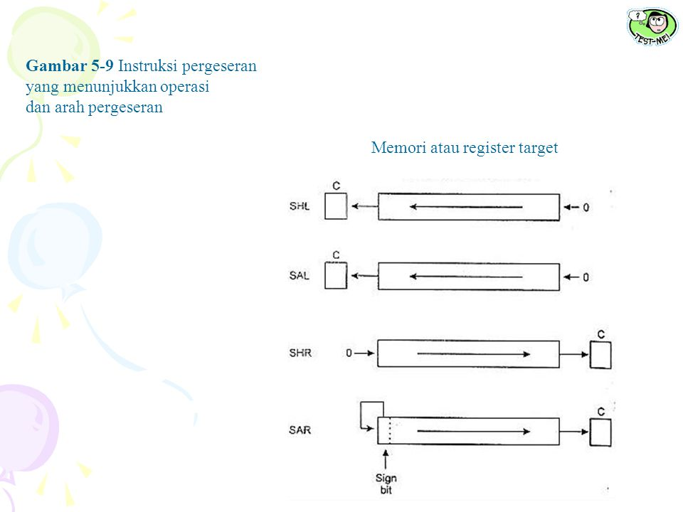 Gambar 5-9 Instruksi pergeseran yang menunjukkan operasi dan arah pergeseran Memori atau register target