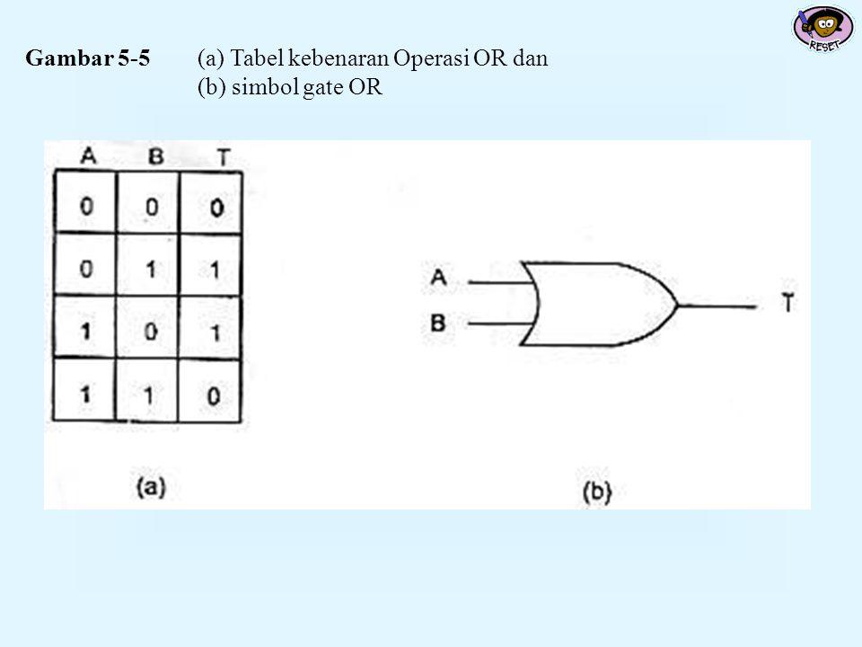 Gambar 5-5(a) Tabel kebenaran Operasi OR dan (b) simbol gate OR