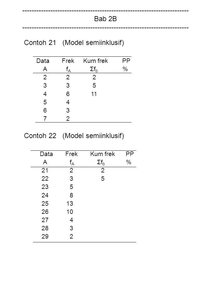 Contoh 21 (Model semiinklusif) Data Frek Kum frek PP A f A Σf b % 2 2 2 3 3 5 4 6 11 5 4 6 3 7 2 Contoh 22 (Model semiinklusif) Data Frek Kum frek PP
