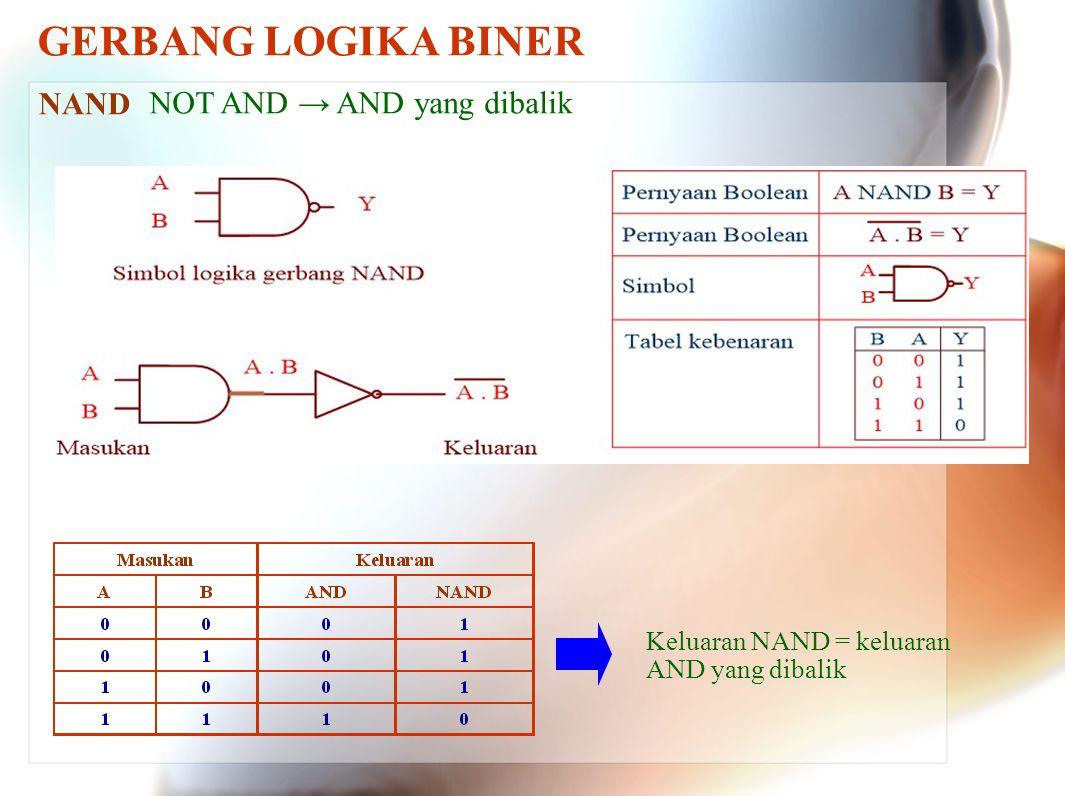 GERBANG LOGIKA BINER NAND NOT AND → AND yang dibalik Keluaran NAND = keluaran AND yang dibalik