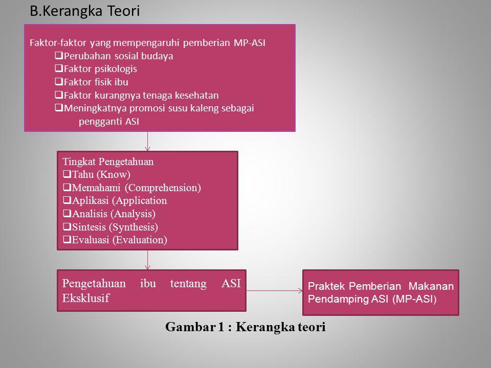 B.Kerangka Teori Gambar 1 : Kerangka teori Faktor-faktor yang mempengaruhi pemberian MP-ASI  Perubahan sosial budaya  Faktor psikologis  Faktor fisik ibu  Faktor kurangnya tenaga kesehatan  Meningkatnya promosi susu kaleng sebagai pengganti ASI Tingkat Pengetahuan  Tahu (Know)  Memahami (Comprehension)  Aplikasi (Application  Analisis (Analysis)  Sintesis (Synthesis)  Evaluasi (Evaluation) Pengetahuan ibu tentang ASI Eksklusif Praktek Pemberian Makanan Pendamping ASI (MP-ASI )