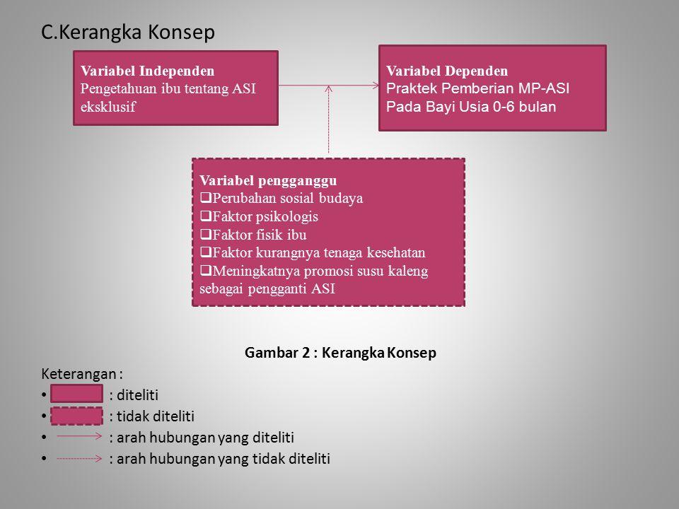 C.Kerangka Konsep Gambar 2 : Kerangka Konsep Keterangan : : diteliti : tidak diteliti : arah hubungan yang diteliti : arah hubungan yang tidak ditelit
