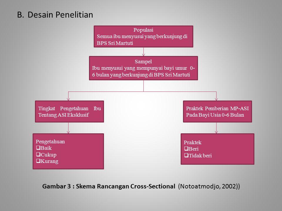 B.Desain Penelitian Gambar 3 : Skema Rancangan Cross-Sectional (Notoatmodjo, 2002)) Populasi Semua ibu menyusui yang berkunjung di BPS Sri Martuti Sam