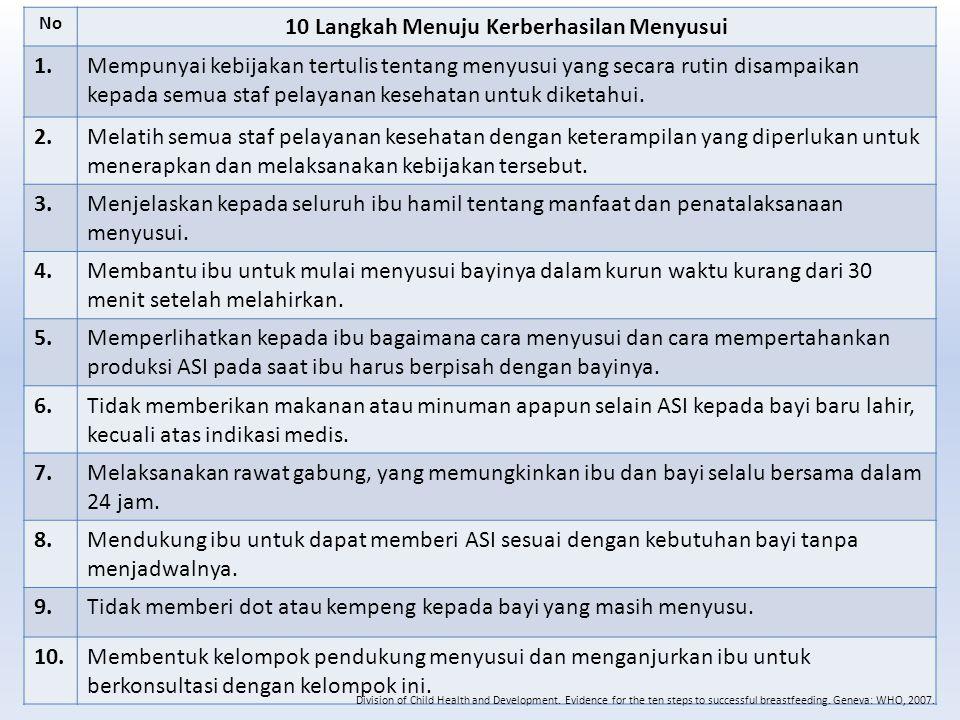 10 LANGKAH MENUJU KEBERHASILAN MENYUSUI (LMKM) No 10 Langkah Menuju Kerberhasilan Menyusui 1.Mempunyai kebijakan tertulis tentang menyusui yang secara