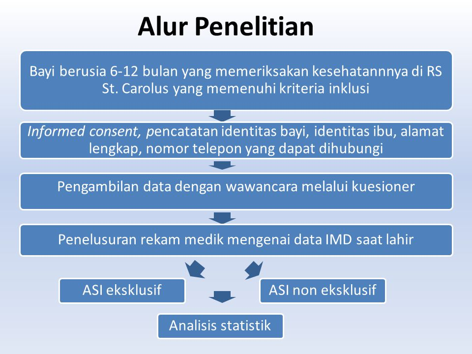 Alur Penelitian Bayi berusia 6-12 bulan yang memeriksakan kesehatannnya di RS St. Carolus yang memenuhi kriteria inklusi Informed consent, pencatatan