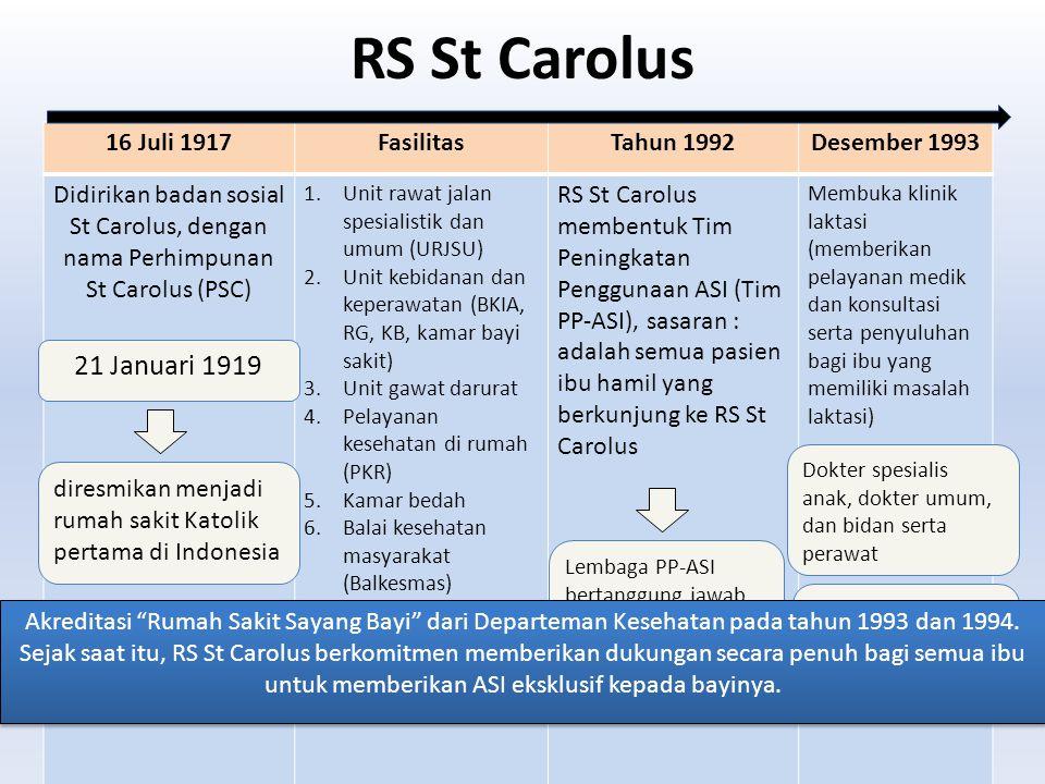 RS St Carolus 16 Juli 1917FasilitasTahun 1992Desember 1993 Didirikan badan sosial St Carolus, dengan nama Perhimpunan St Carolus (PSC) 1.Unit rawat ja