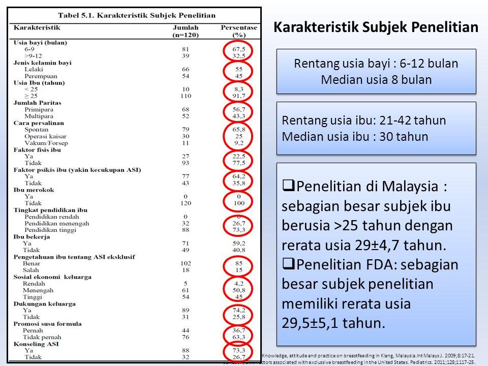  Penelitian di Malaysia : sebagian besar subjek ibu berusia >25 tahun dengan rerata usia 29±4,7 tahun.  Penelitian FDA: sebagian besar subjek peneli