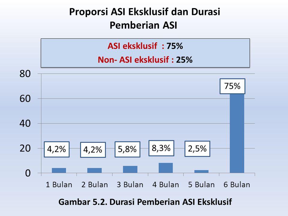Proporsi ASI Eksklusif dan Durasi Pemberian ASI Gambar 5.2. Durasi Pemberian ASI Eksklusif ASI eksklusif : 75% Non- ASI eksklusif : 25% ASI eksklusif