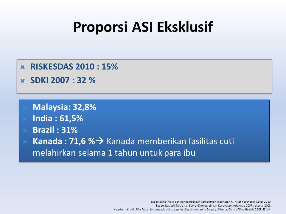 Proporsi ASI Eksklusif  RISKESDAS 2010 : 15%  SDKI 2007 : 32 %  RISKESDAS 2010 : 15%  SDKI 2007 : 32 %  Malaysia: 32,8%  India : 61,5%  Brazil