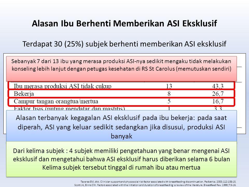 Alasan Ibu Berhenti Memberikan ASI Eksklusif Terdapat 30 (25%) subjek berhenti memberikan ASI eksklusif Taveras EM, dkk. Clinician support and phycoso