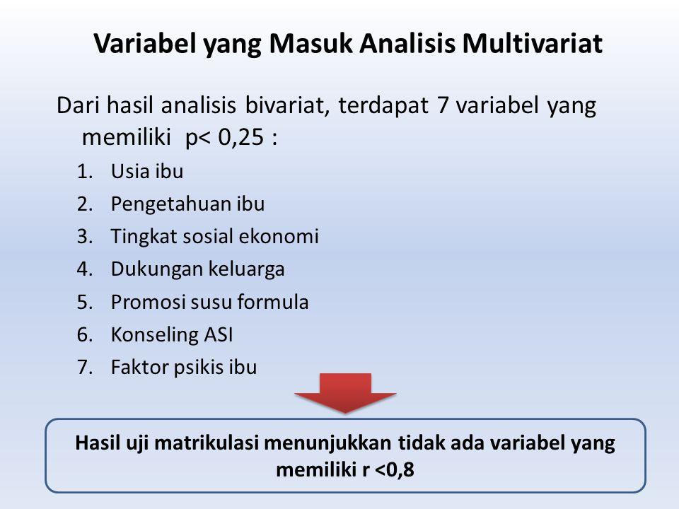 Dari hasil analisis bivariat, terdapat 7 variabel yang memiliki p< 0,25 : 1.Usia ibu 2.Pengetahuan ibu 3.Tingkat sosial ekonomi 4.Dukungan keluarga 5.