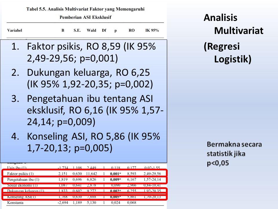Analisis Multivariat (Regresi Logistik) 1.Faktor psikis, RO 8,59 (IK 95% 2,49-29,56; p=0,001) 2.Dukungan keluarga, RO 6,25 (IK 95% 1,92-20,35; p=0,002