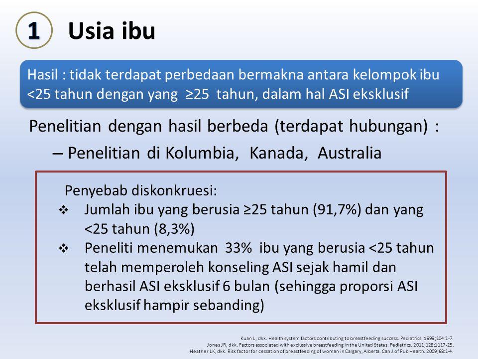 Usia ibu Penelitian dengan hasil berbeda (terdapat hubungan) : – Penelitian di Kolumbia, Kanada, Australia Kuan L, dkk. Health system factors contribu