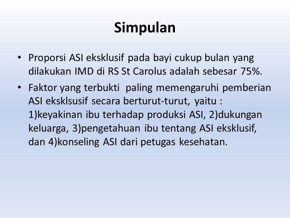 Simpulan Proporsi ASI eksklusif pada bayi cukup bulan yang dilakukan IMD di RS St Carolus adalah sebesar 75%. Faktor yang terbukti paling memengaruhi