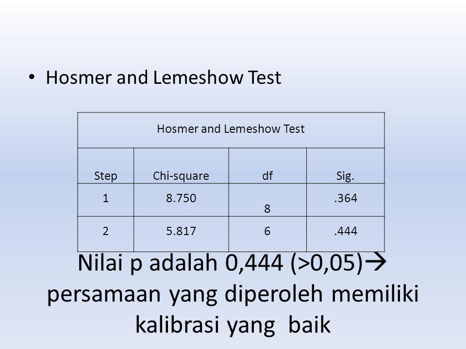 Nilai p adalah 0,444 (>0,05)  persamaan yang diperoleh memiliki kalibrasi yang baik Hosmer and Lemeshow Test StepChi-squaredfSig. 18.750 8.364 25.817