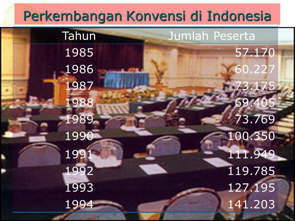 Perkembangan Konvensi di Indonesia TahunJumlah Peserta 198557.170 198660.227 198773.175 198869.405 198973.769 1990100.350 1991111.949 1992119.785 1993