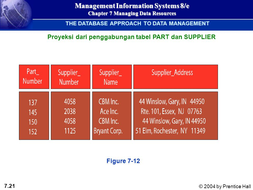 7.21 © 2004 by Prentice Hall Management Information Systems 8/e Chapter 7 Managing Data Resources THE DATABASE APPROACH TO DATA MANAGEMENT Figure 7-12 Proyeksi dari penggabungan tabel PART dan SUPPLIER