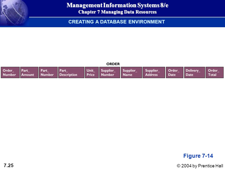 7.25 © 2004 by Prentice Hall Management Information Systems 8/e Chapter 7 Managing Data Resources CREATING A DATABASE ENVIRONMENT Figure 7-14