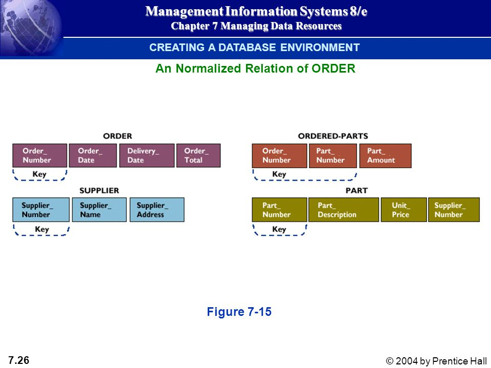 7.26 © 2004 by Prentice Hall Management Information Systems 8/e Chapter 7 Managing Data Resources CREATING A DATABASE ENVIRONMENT An Normalized Relation of ORDER Figure 7-15