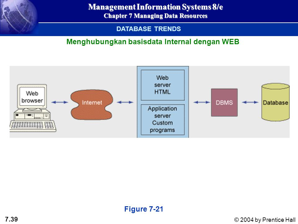 7.39 © 2004 by Prentice Hall Management Information Systems 8/e Chapter 7 Managing Data Resources Menghubungkan basisdata Internal dengan WEB Figure 7-21 DATABASE TRENDS