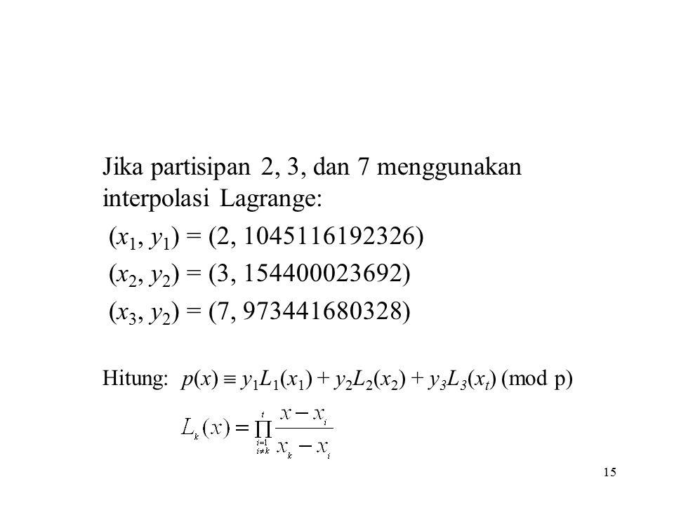 15 Jika partisipan 2, 3, dan 7 menggunakan interpolasi Lagrange: (x 1, y 1 ) = (2, 1045116192326) (x 2, y 2 ) = (3, 154400023692) (x 3, y 2 ) = (7, 973441680328) Hitung: p(x)  y 1 L 1 (x 1 ) + y 2 L 2 (x 2 ) + y 3 L 3 (x t ) (mod p)