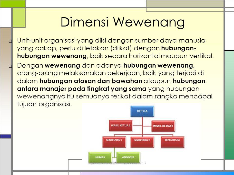 Dimensi Wewenang □Unit-unit organisasi yang diisi dengan sumber daya manusia yang cakap, perlu di letakan (diikat) dengan hubungan- hubungan wewenang, baik secara horizontal maupun vertikal.