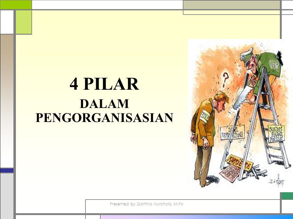 4 PILAR DALAM PENGORGANISASIAN Presented by Gartinia Nurcholis, M.Psi
