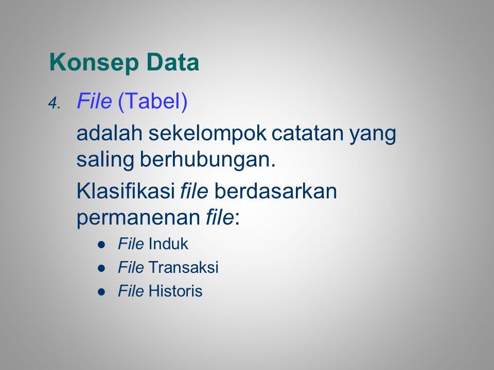 Konsep Data 4. File (Tabel) adalah sekelompok catatan yang saling berhubungan. Klasifikasi file berdasarkan permanenan file: File Induk File Transaksi