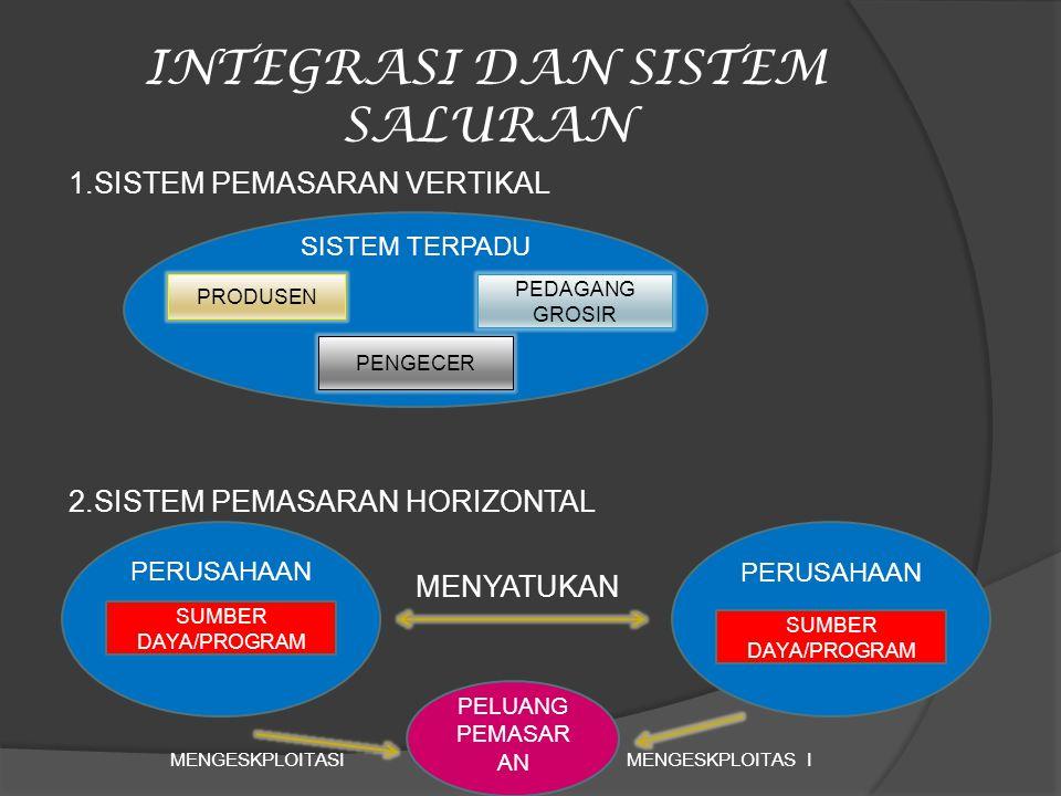 INTEGRASI DAN SISTEM SALURAN 1.SISTEM PEMASARAN VERTIKAL 2.SISTEM PEMASARAN HORIZONTAL MENYATUKAN MENGESKPLOITASI SISTEM TERPADU PRODUSEN PEDAGANG GRO