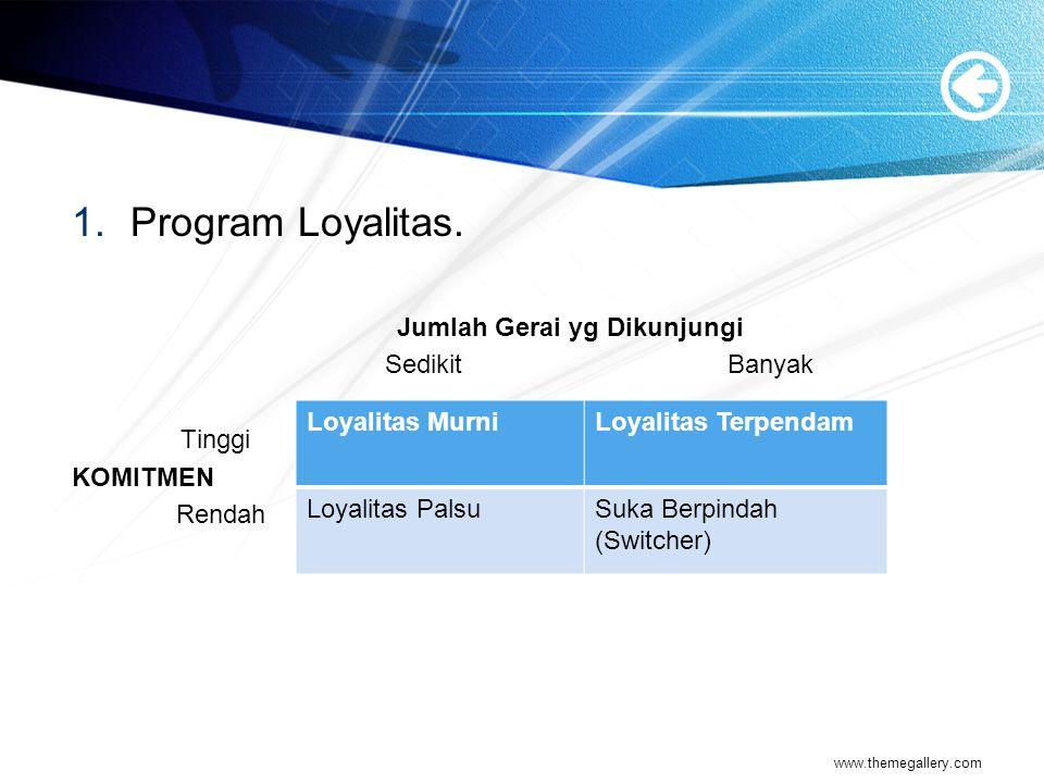 1.Program Loyalitas. Jumlah Gerai yg Dikunjungi Sedikit Banyak Tinggi KOMITMEN Rendah www.themegallery.com Loyalitas MurniLoyalitas Terpendam Loyalita