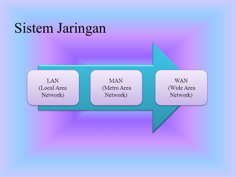 Sistem Jaringan WAN (Wide Area Network) WAN (Wide Area Network) MAN (Metro Area Network) MAN (Metro Area Network) LAN (Local Area Network) LAN (Local