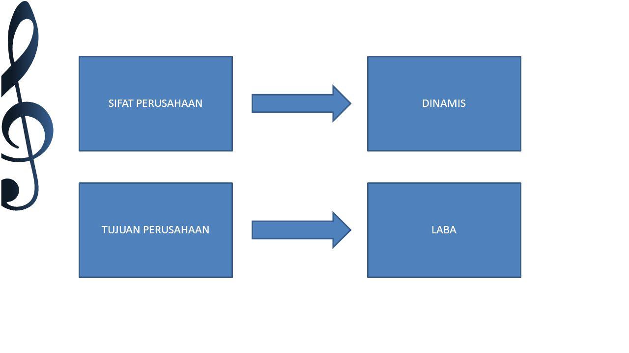 3 Faktor Produksi dalam Perusahaan Sumber Daya Alam Sumber Daya Manusia Modal
