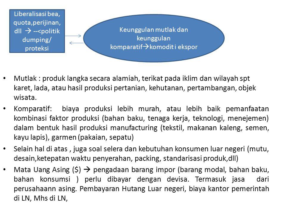 Mutlak : produk langka secara alamiah, terikat pada iklim dan wilayah spt karet, lada, atau hasil produksi pertanian, kehutanan, pertambangan, objek w
