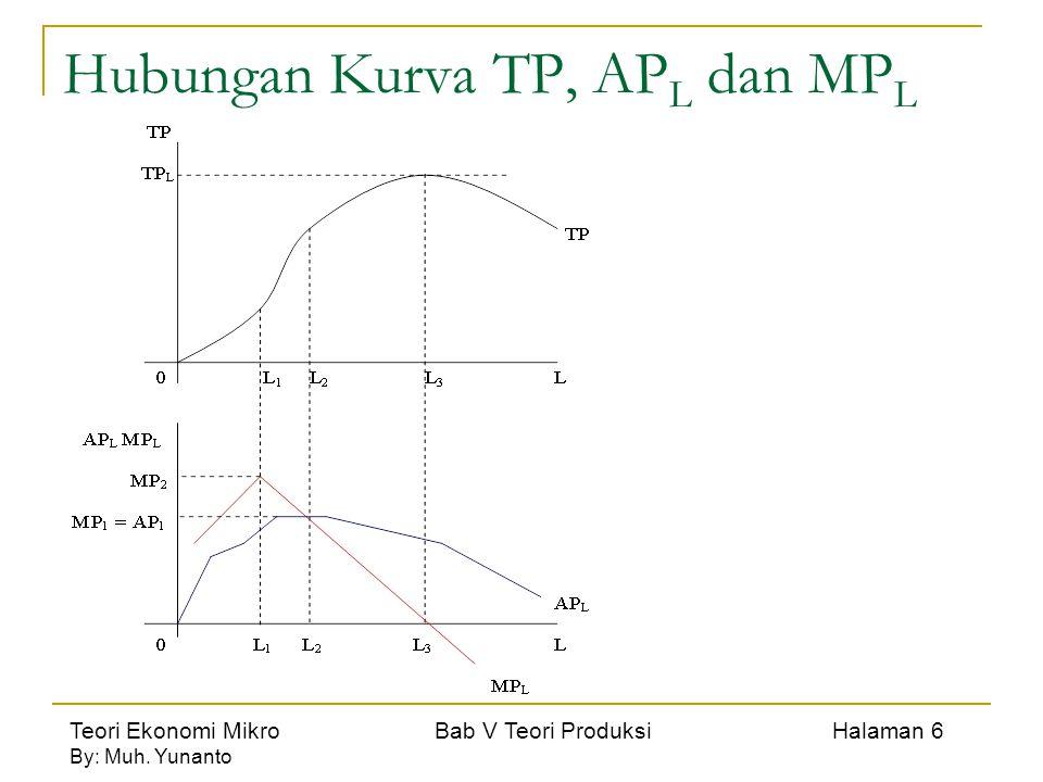 Teori Ekonomi Mikro Bab V Teori Produksi Halaman 6 By: Muh. Yunanto Hubungan Kurva TP, AP L dan MP L