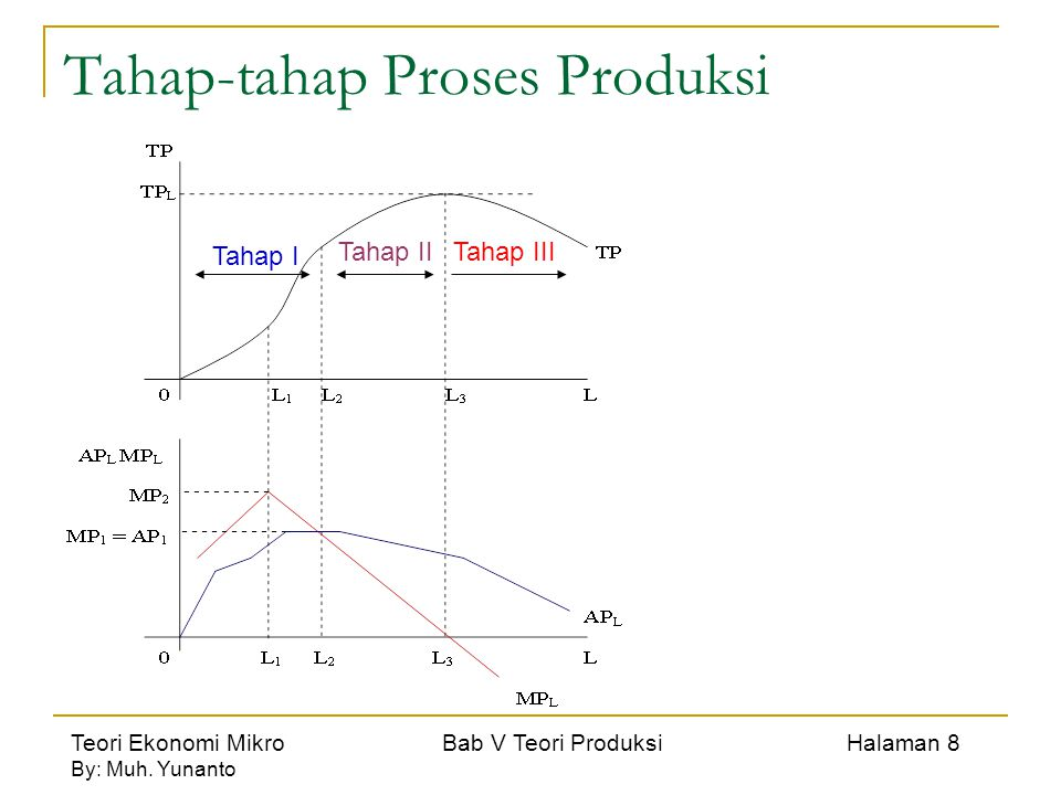 Teori Ekonomi Mikro Bab V Teori Produksi Halaman 8 By: Muh. Yunanto Tahap-tahap Proses Produksi Tahap I Tahap IITahap III