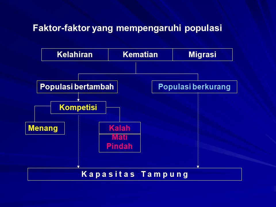Faktor-faktor yang mempengaruhi populasi KelahiranKematianMigrasi Populasi bertambahPopulasi berkurang Kompetisi Menang Kalah Mati Pindah K a p a s i