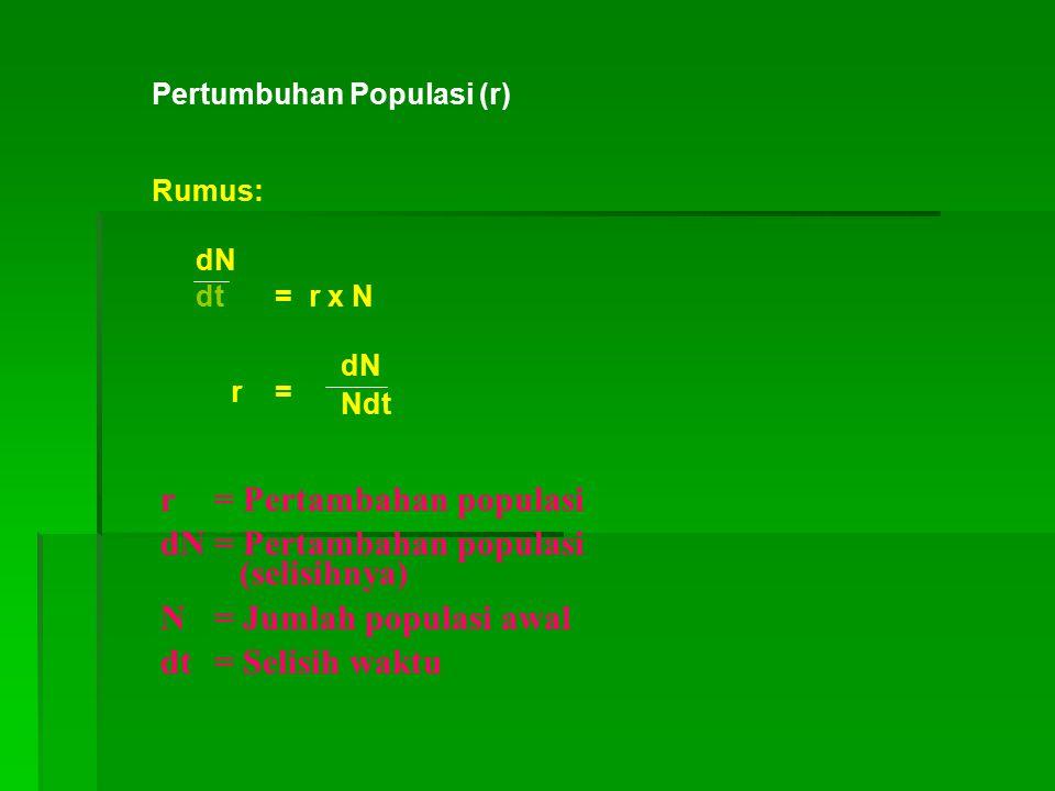 Pertumbuhan Populasi (r) Rumus: dN dt = r x N r = dN Ndt r= Pertambahan populasi dN= Pertambahan populasi (selisihnya) N= Jumlah populasi awal dt= Sel
