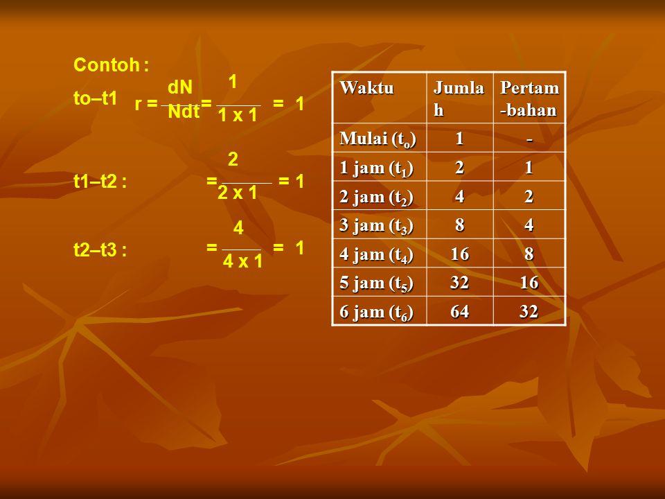 4 4 x 1 dN Ndt Contoh : to–t1 r == 1 1 x 1 =1 t1–t2 : 2 2 x 1 ==1 t2–t3 : ==1 Waktu Jumla h Pertam -bahan Mulai (t o ) 1- 1 jam (t 1 ) 21 2 jam (t 2 )